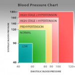 High blood pressure symptoms – What are the Symptoms of High Blood Pressure?