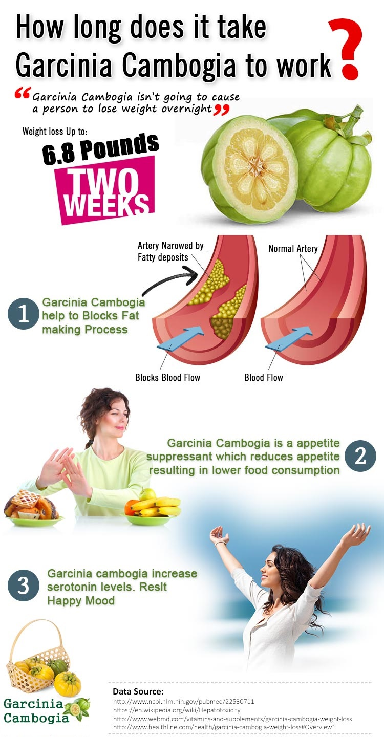 How does garcinia cambogia work progressiver
