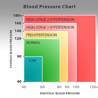 High blood pressure symptoms? Most people has none.